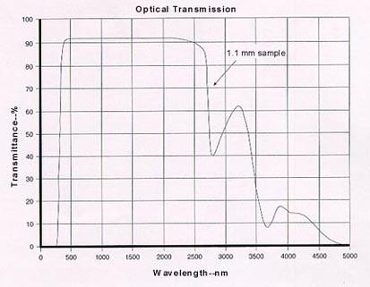 Optical Transmission Of 1737